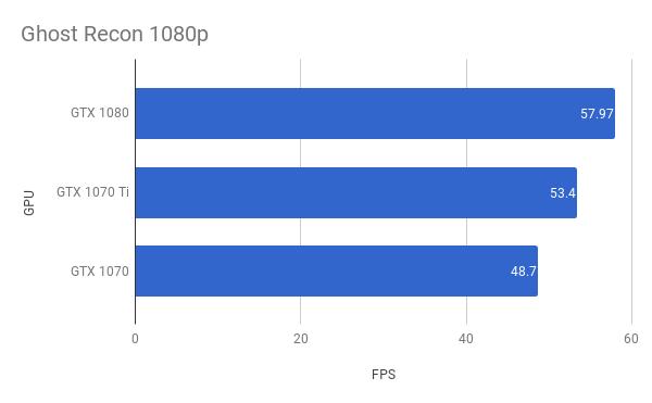 GTX 1070 Ti – Nvidia GeForce GTX 1070 Ti – Performance, overclocking