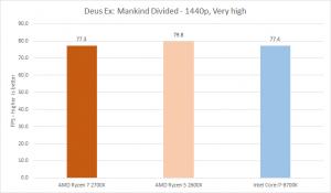 AMD Ryzen 7 2700X – Ryzen 7 2700X – Performance and Verdict