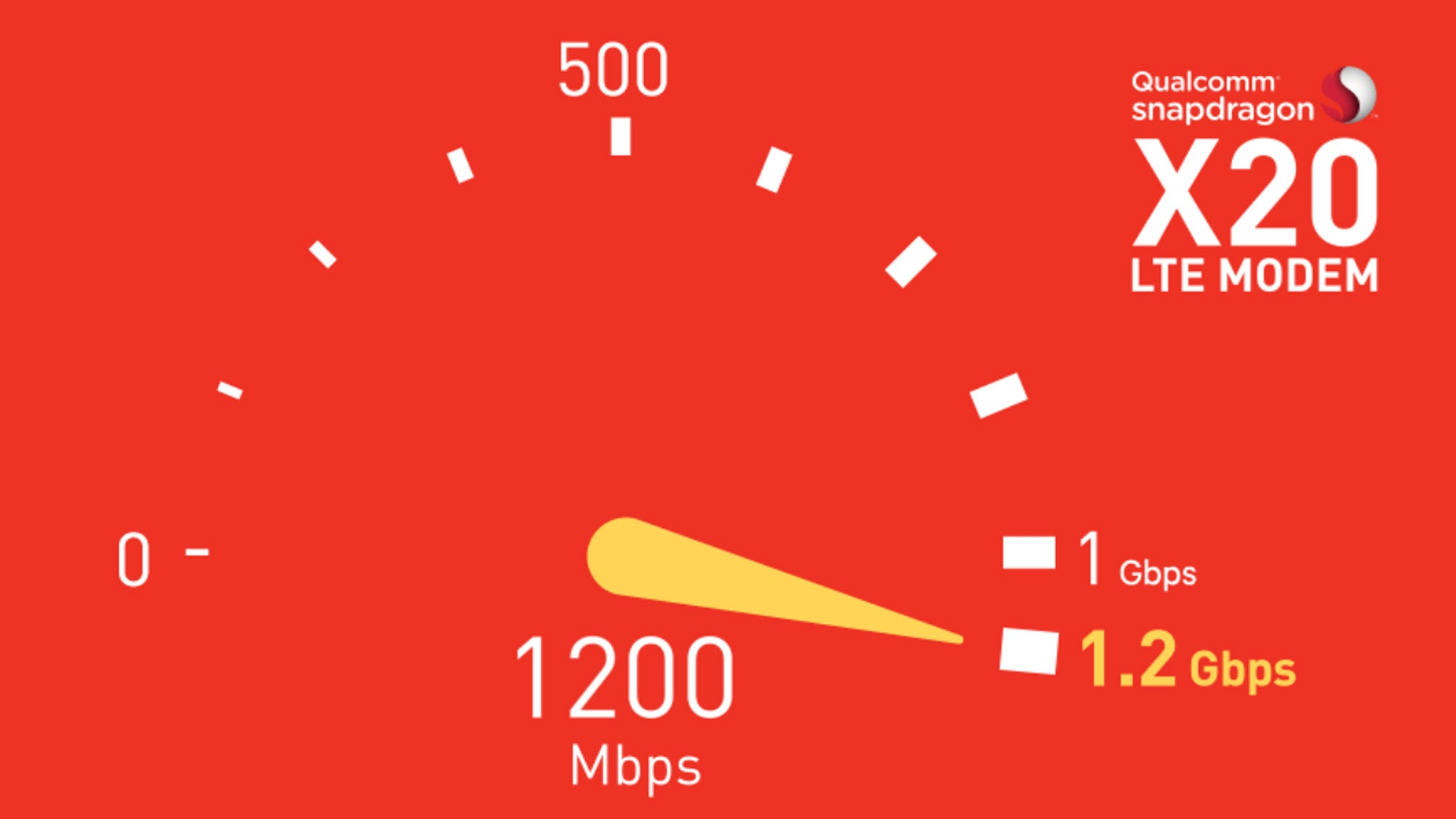 What is Gigabit LTE? Blistering 1Gbps+ 4G speeds on iPhone