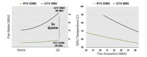 Nvidia RTX 2080 Ti vs GTX 1080 Ti: Which should you buy?