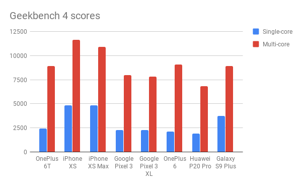 Сравнение бенчмаркинга OnePlus 6T Geekbench 4