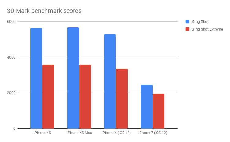 iPhone XS 3D Mark benchmark scores