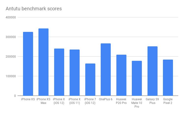iPhone XS Antutu benchmark scores