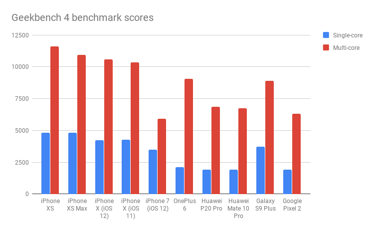 iPhone XS Geekbench 4 benchmark scores