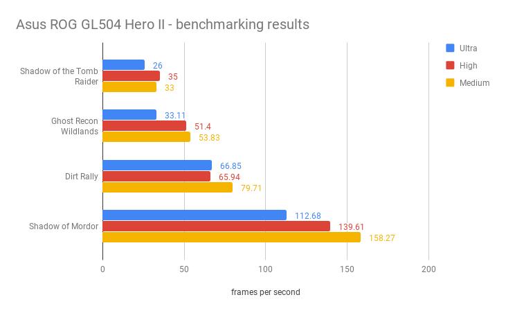Asus ROG GL504 Hero II