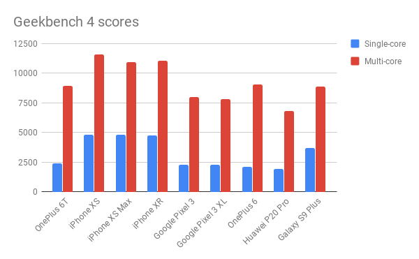 Geekbench 4 scores / iPhone XR