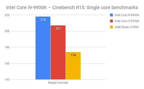 Intel Core i9-9900K Review: The ultimate gaming processor 1