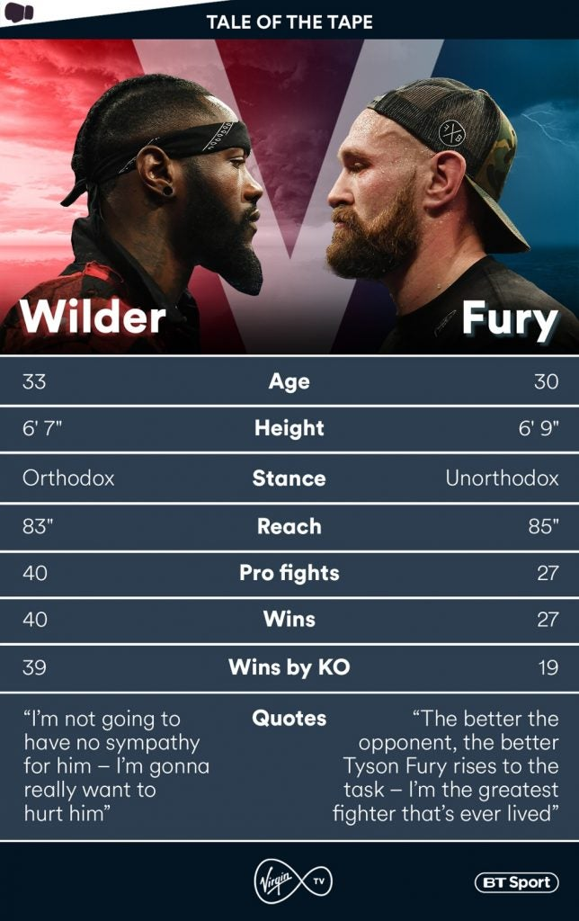 Fury vs Wilder Live Stream: UK time and how to watch online for free