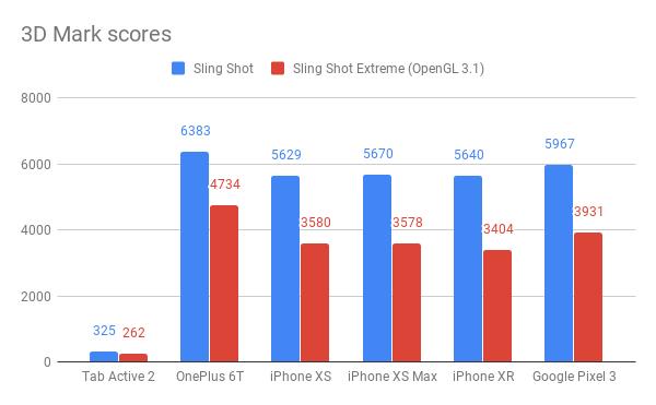 Samsung Galaxy Tab Active 2 3D Mark benchmarks