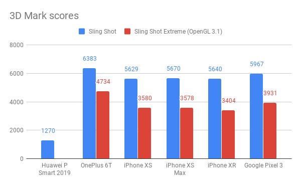 Huawei P Smart 2019 3D Mark scores