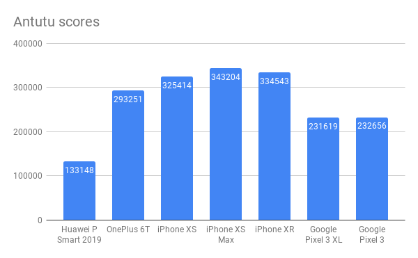 Huawei P Smart 2019 Antutu scores