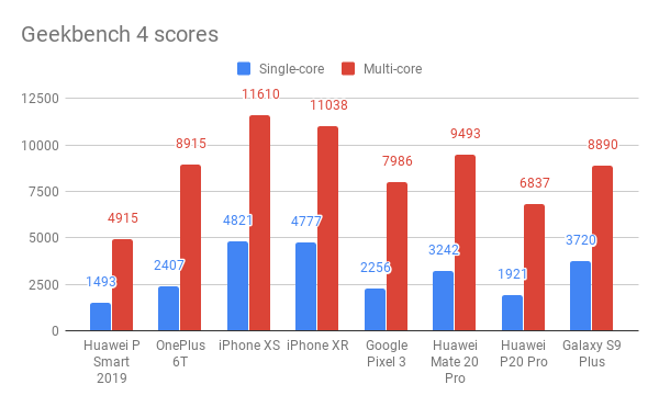 Huawei P Smart 2019 Geekbench 4 scores