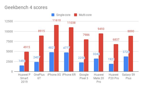 Huawei P Smart 2019 Geekbench 4 scores