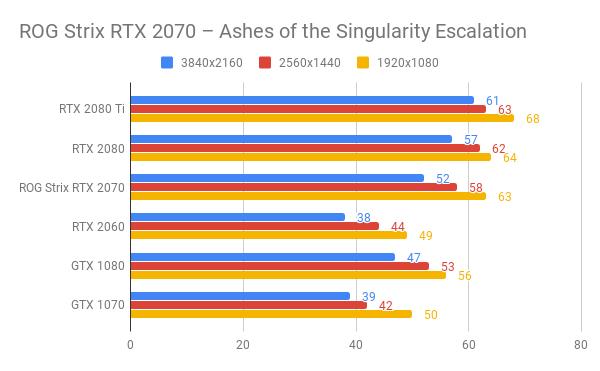 ROG Strix RTX 2070