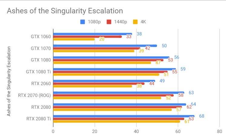 Nvidia RTX 2060 Ashes of the Singularity benchmark