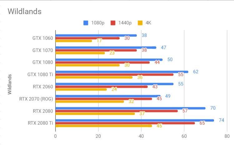 Nvidia RTX 2060 Wildlands benchmark