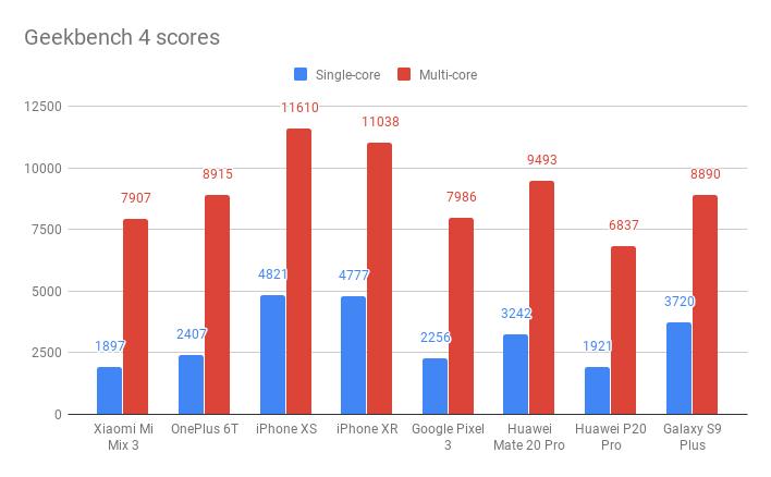 Xiaomi Mi Mix 3 Geekbench 4 результаты тестов