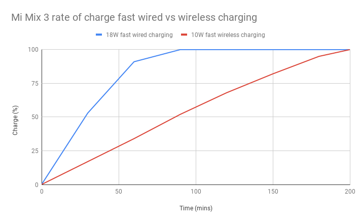 Xiaomi Mi Mix 3 rate of charge fast wired vs wireless charging graph
