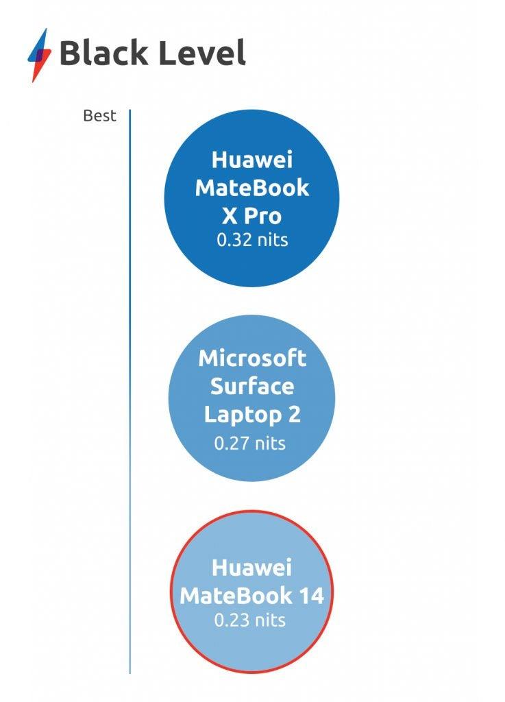 Huawei MateBook 14 display black level