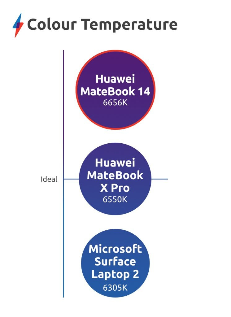 Huawei MateBook 14 review colour temperature