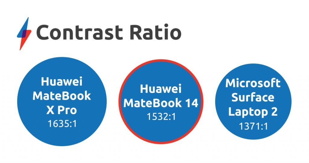 Huawei MateBook 14 review contrast ratio