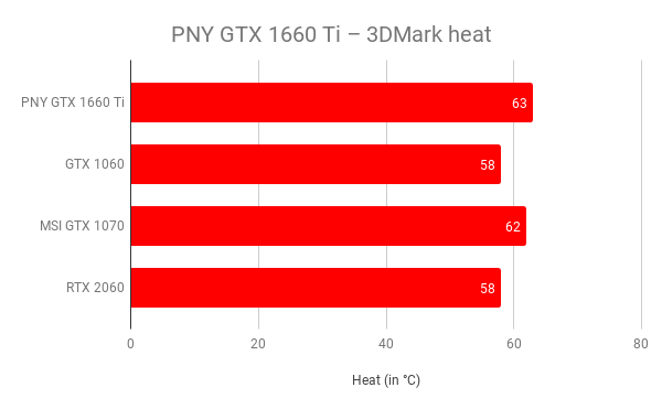 PNY GeForce GTX 1660 Ti Review   Trusted Reviews