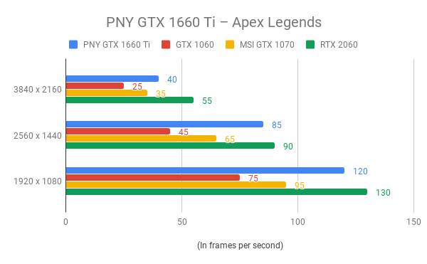 PNY GeForce GTX 1660 Ti Review | Trusted Reviews