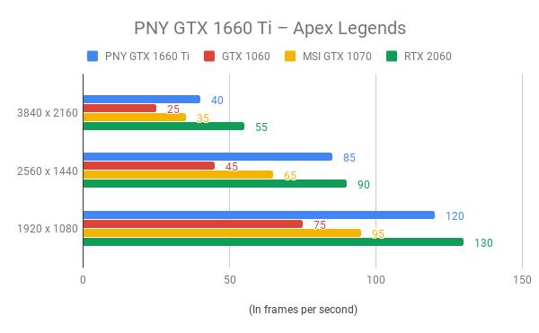 PNY GTX 1660 Ti