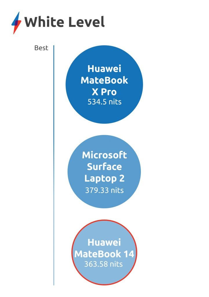 Huawei MateBook 14 review white level