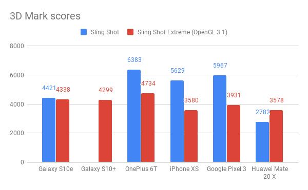 Samsung Galaxy S10e 3D Марк оценки