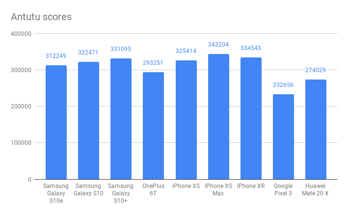 Samsung Galaxy S10e Antutu результаты