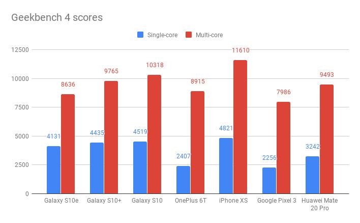 Samsung Galaxy S10e Geekbench 4 баллов