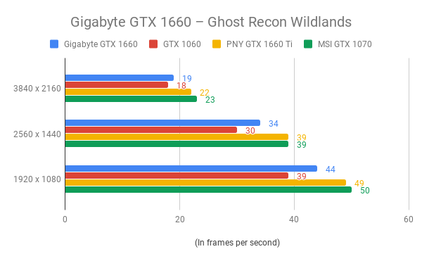 Gigabyte GeForce GTX 1660 Review | Trusted Reviews