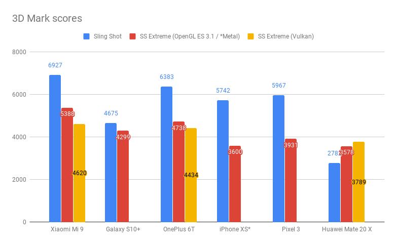 Xiaomi Mi 9 3D Mark benchmark scores
