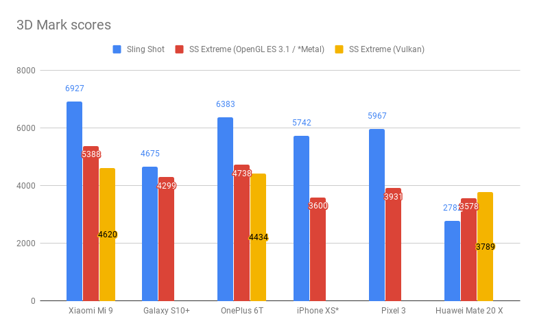 Xiaomi Mi 9 3D Mark результаты тестов