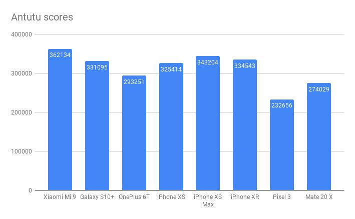 Xiaomi Mi 9 Antutu benchmark scores