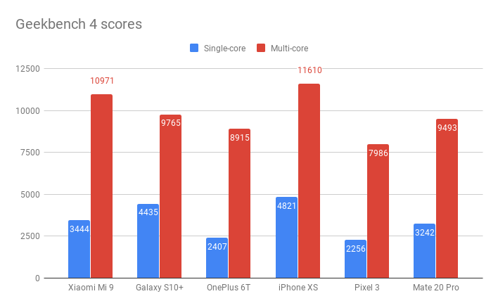 Xiaomi Mi 9 Geekbench 4: результаты тестов
