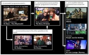 bbc iplayer user journey