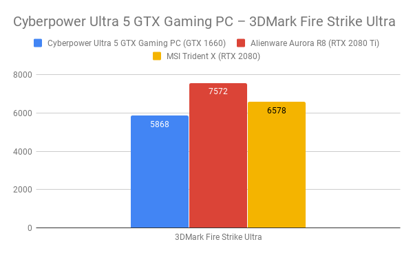 Cyberpower Ultra 5 GTX Gaming PC Review | Trusted Reviews