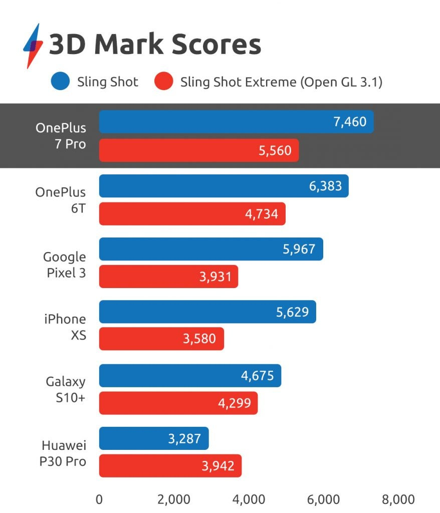 OnePlus 7 Pro benchmarks 3D-Mark-Scores