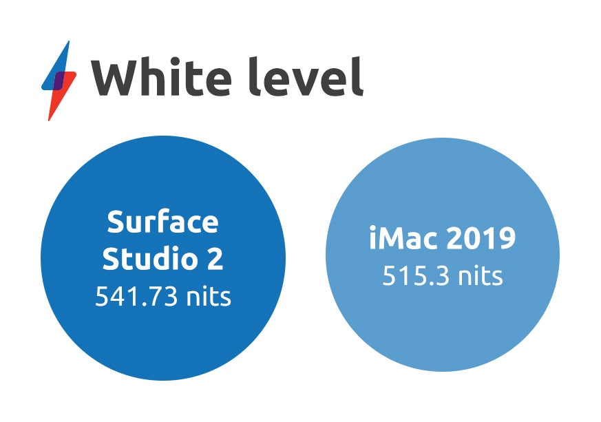 Apple iMac 2019 review: Screen | Trusted Reviews
