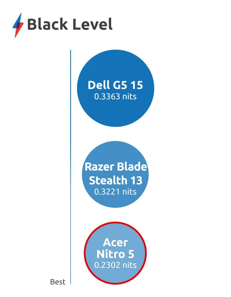 Acer Nitro 5 (AN515-54) review