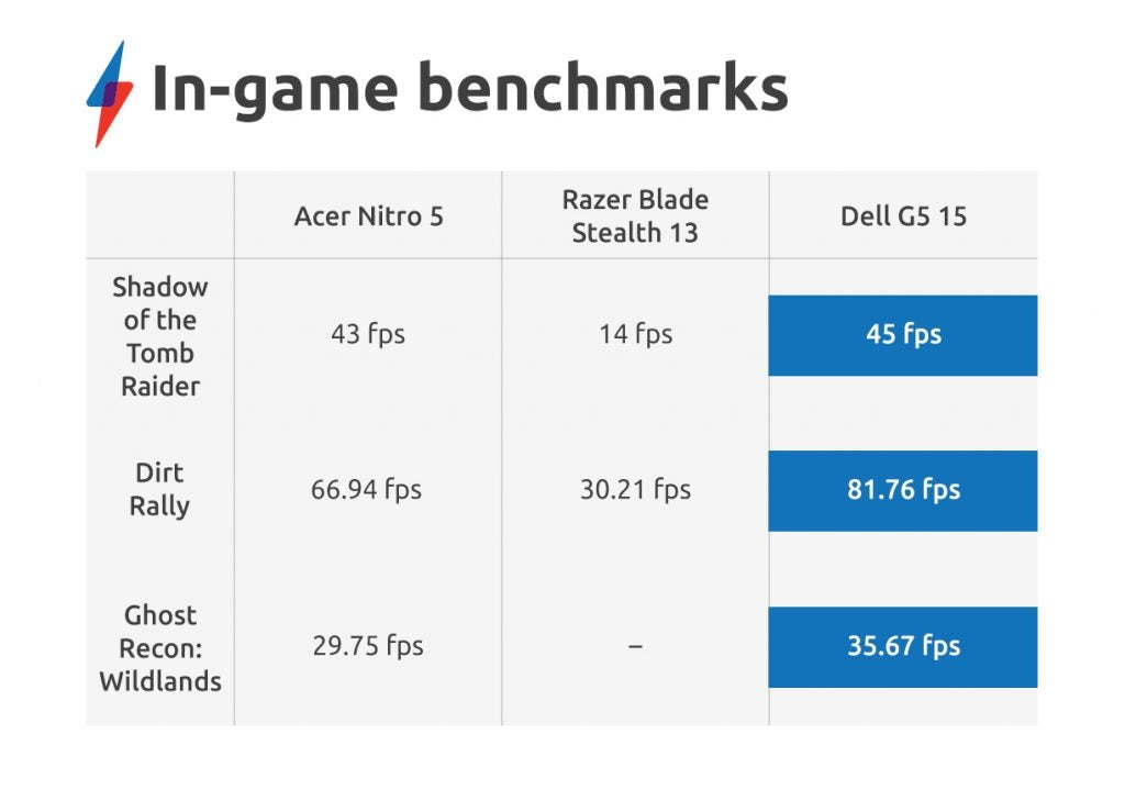 Acer Nitro 5 (AN515-54) review - in-game benchmark results