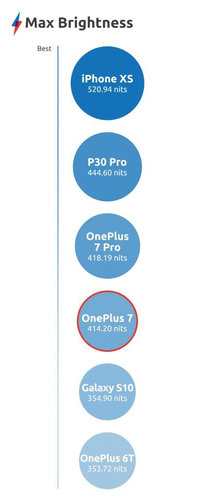 OnePlus 7 benchmarks display max brightness