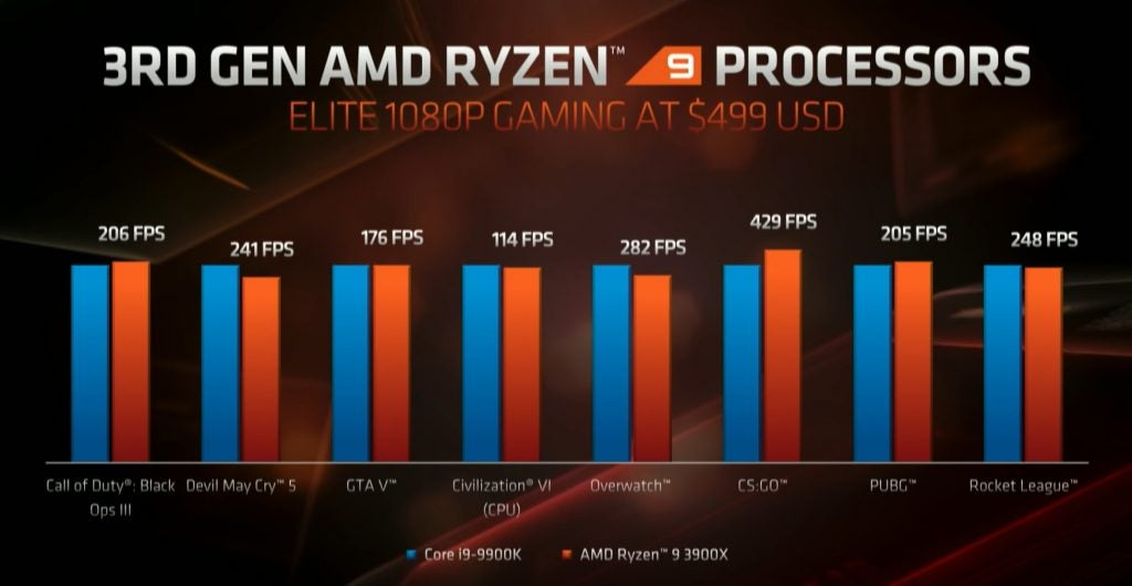 AMD Ryzen 3900X vs Intel Core i9-9900K E3 comparison
