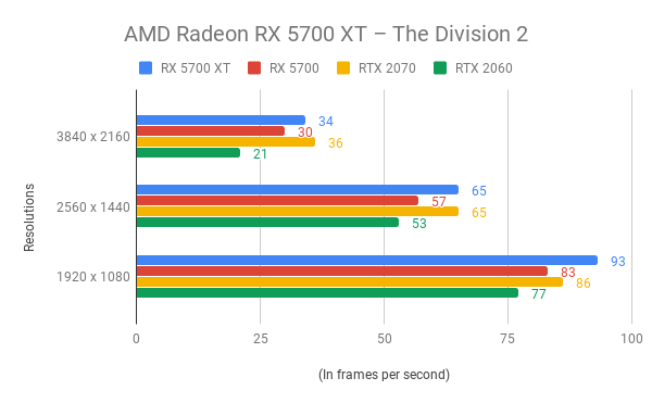 AMD Radeon RX 5700 XT Review | Trusted Reviews