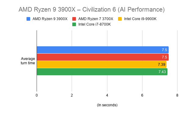 AMD Ryzen 9 3900X: A challenger for Intel's CPU crown