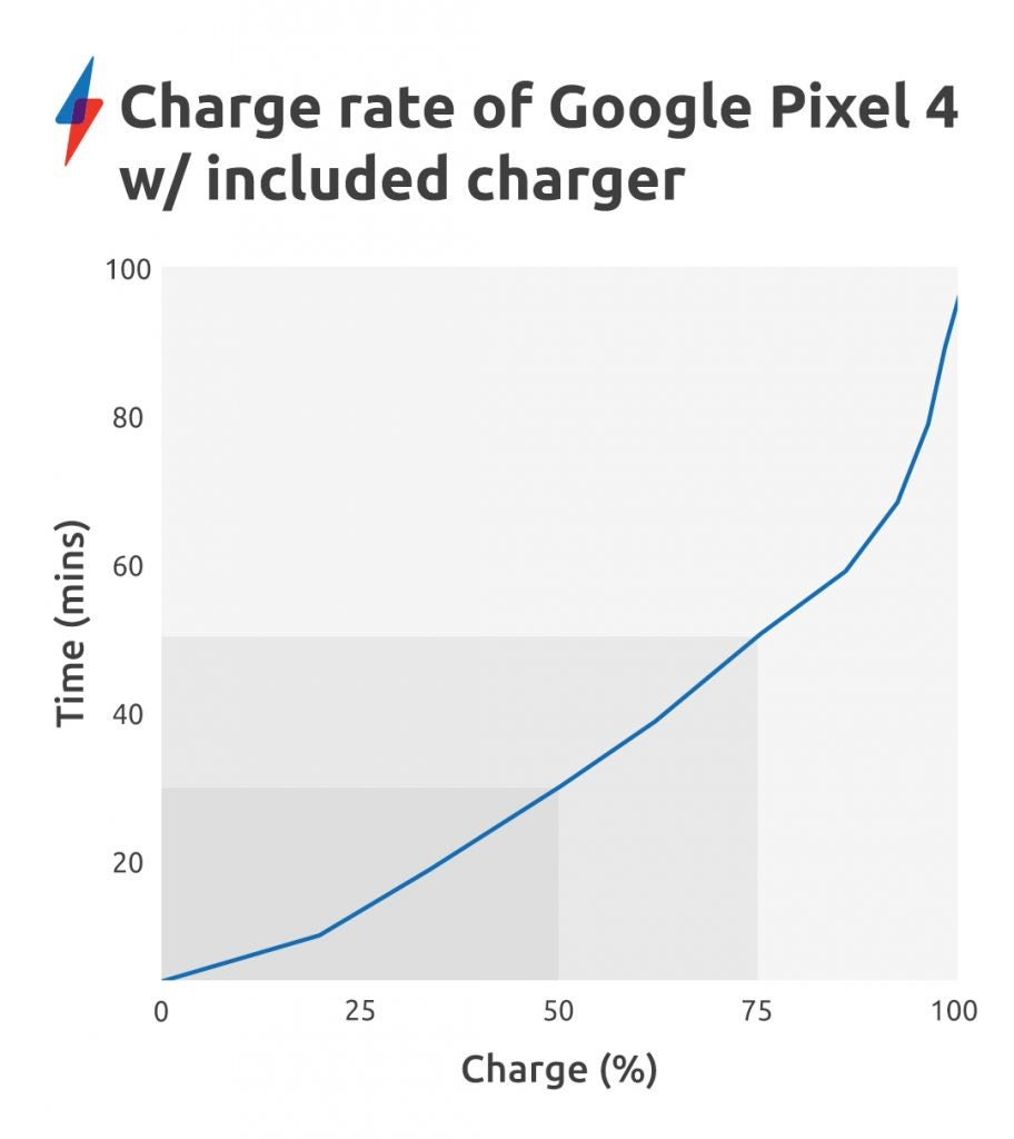 Pixel 4 Charge-Rate