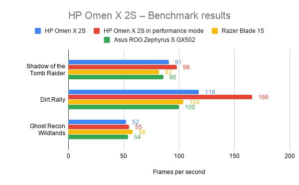 El HP Omen X 2S se clasifica: dos pantallas en una computadora portátil para juegos 1