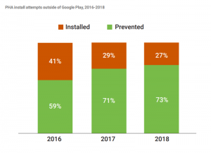 Potentially Harmful Applications downloaded outside of Google Play